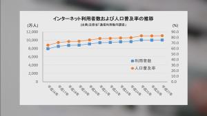 スクリーンショット:インターネット利用者数および人口普及率の推移のグラフ